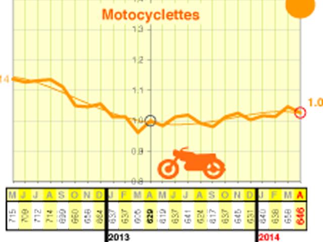 s curit routi re en avril statistiques d 39 accidents moto magazine leader de l. Black Bedroom Furniture Sets. Home Design Ideas
