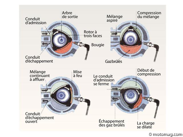 Grandeur et décadence du moteur à piston rotatif