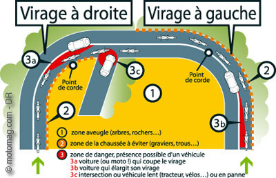 Point de corde voiture