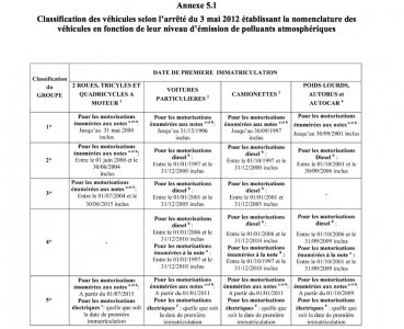 Classification des véhicules : version 2012