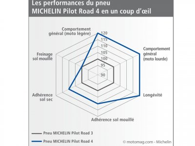 Test Michelin Pilot road 4 : quels progrès
