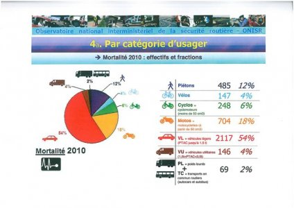 Accidents en 2010 : le 2RM reste exposé